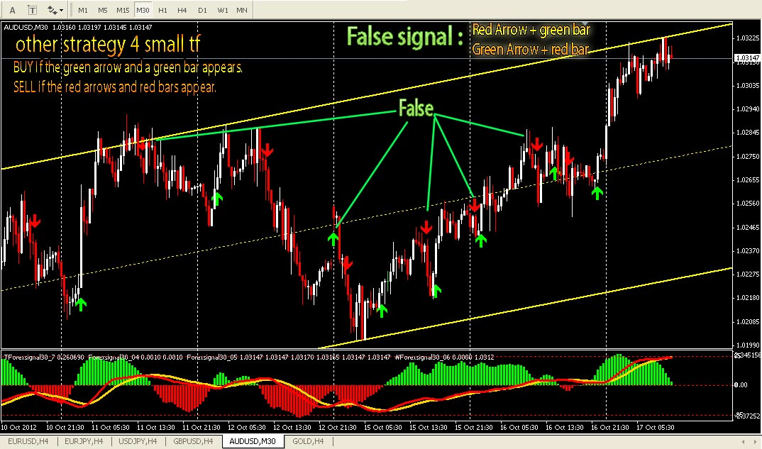 Forex signal 30 indicator+download
