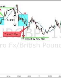 Nicolas darva trading system on minute chart also darvas min strategy advanced rh forexstrategieswork