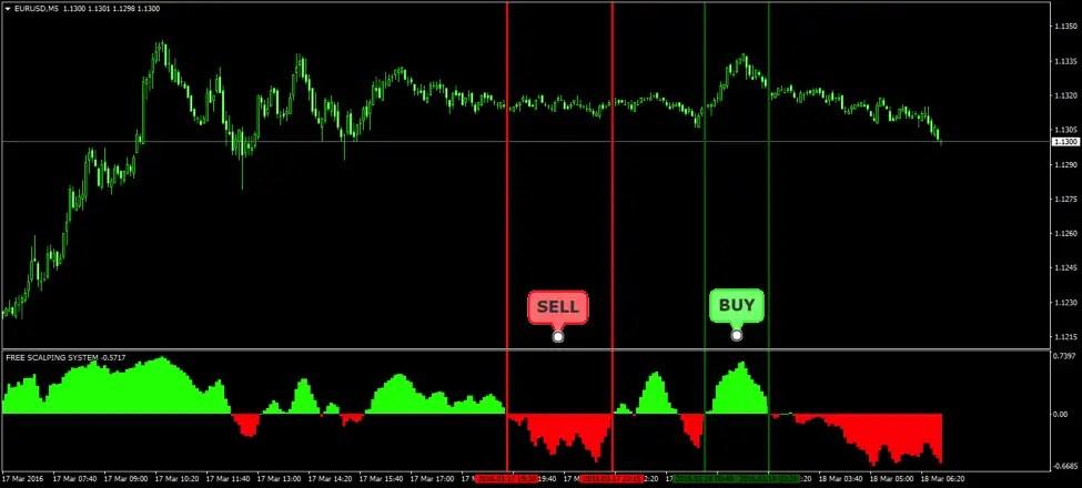Free Forex Scalping MT4 Indicator  Free MT4 Indicator