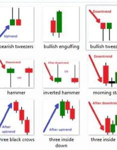 Forex candlestick chart patterns pdf also ebook rh forexstrategieswork