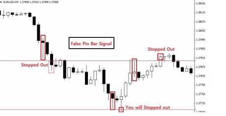 EURUSD 5 min chart (New York Close Chart)