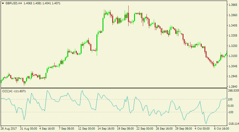 How to use cci indicator in forex trading