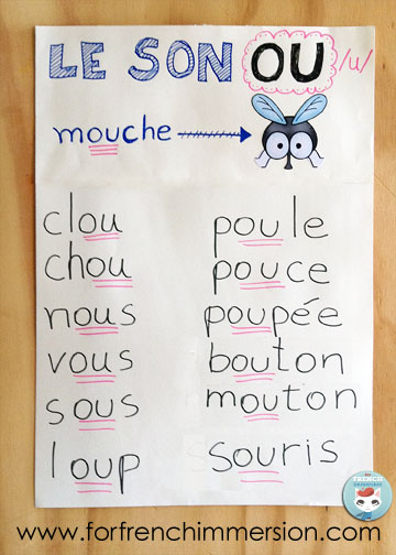 French Phonics Anchor Charts - For French Immersion