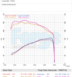 with nearly 9bhp just from a direct intercooler swap you will also see from the graph below that torque was improved throughout the rev range  [ 900 x 1036 Pixel ]