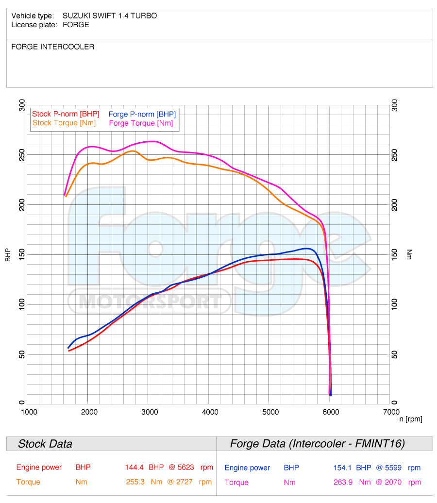 medium resolution of  with nearly 9bhp just from a direct intercooler swap you will also see from the graph below that torque was improved throughout the rev range
