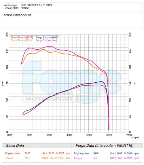small resolution of  with nearly 9bhp just from a direct intercooler swap you will also see from the graph below that torque was improved throughout the rev range