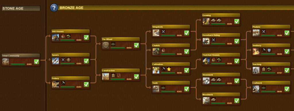 Forge of Empires Technology Tree