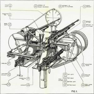 Firearms Manual Archive Volume I: Machine Guns