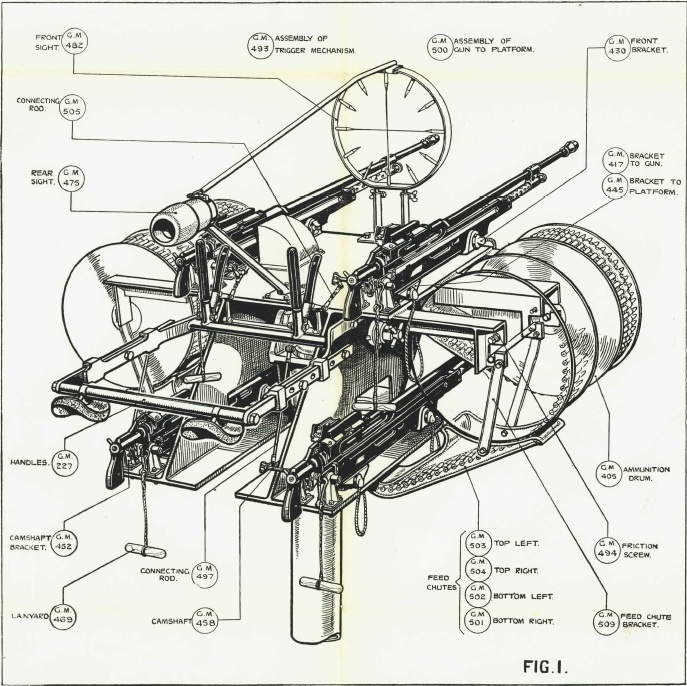 Firearms Manual Archive Volume I: Machine Guns