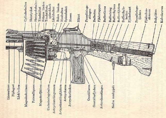 Swedish m/37 BAR