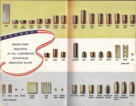 Process of making a .45ACP cartridge, step by step