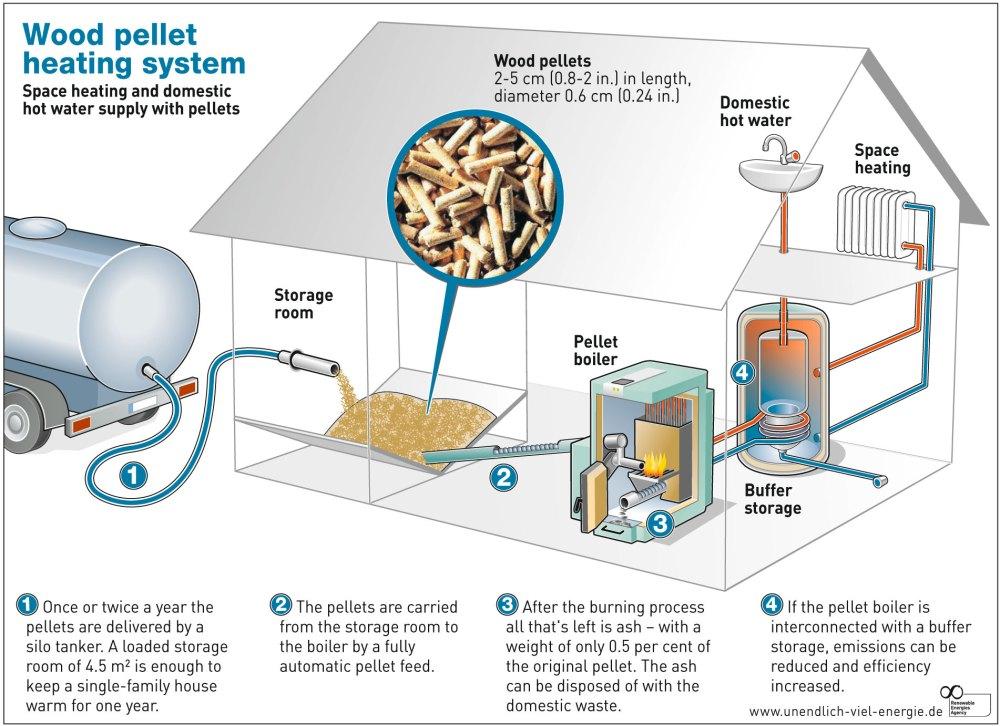medium resolution of indoor boilers