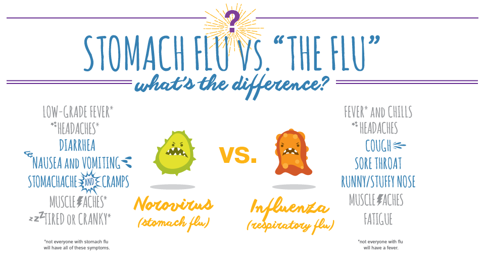 Do I have the flu? – For Jude For Everyone