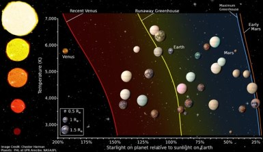 The Habitable Zones around stars with different surface temperatures. The figure also shows an artist's rendering of the planetary candidates and confirmed Kepler planets that are smaller than twice the size of Earth. For comparison, Venus, Earth, and Mars are also shown. Image courtesy of UH