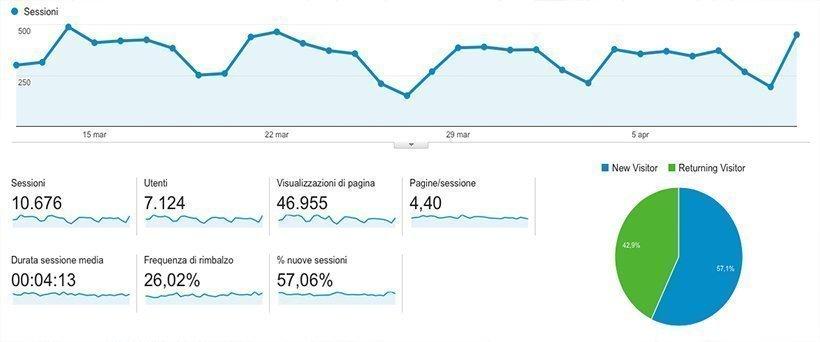 metrica google analytics