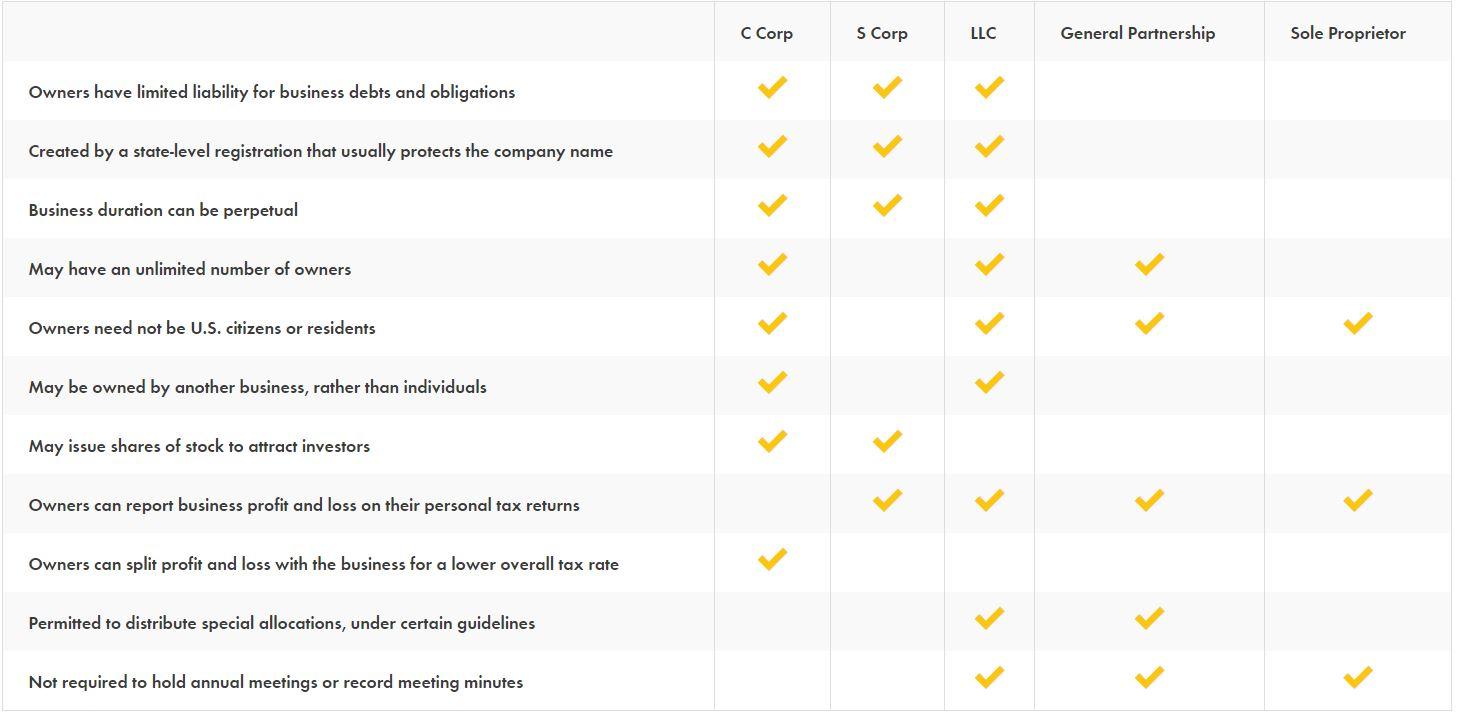 Entity Comparison Chart