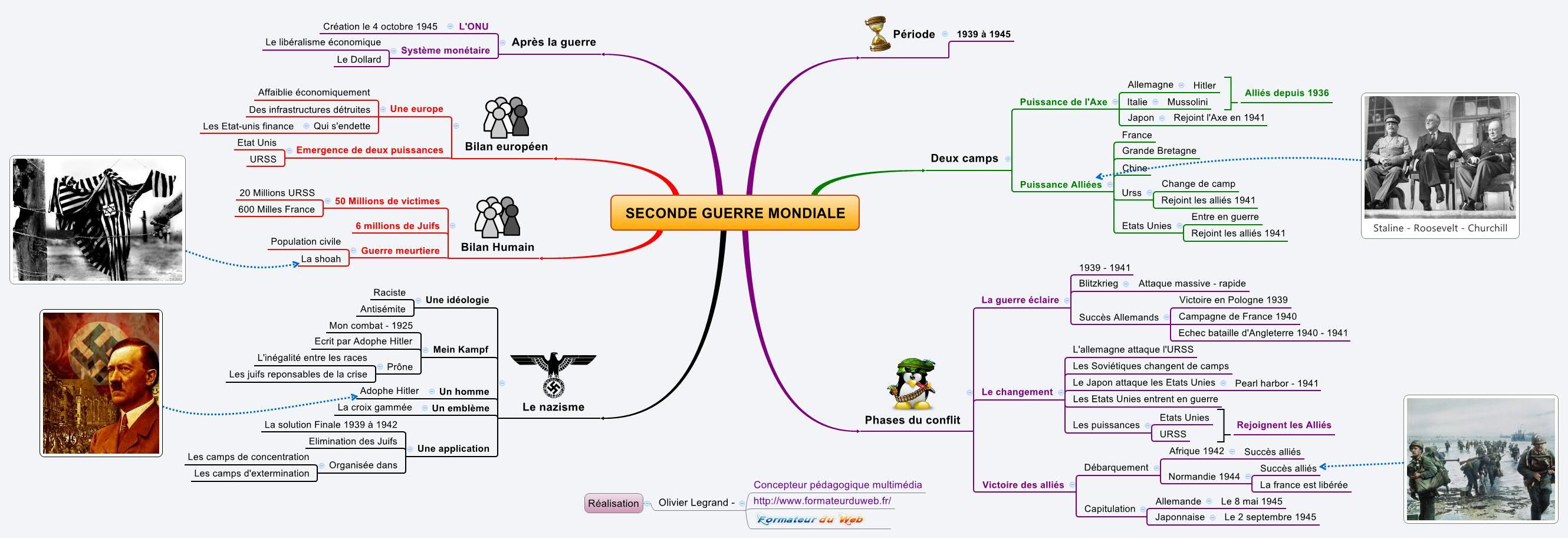 Carte Euristique Romantisme