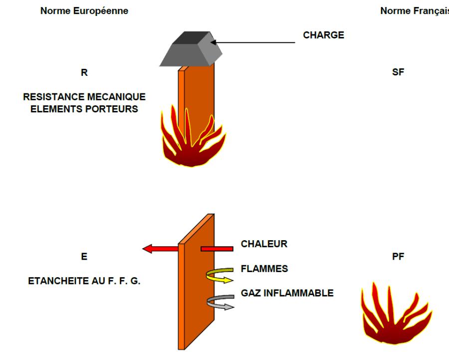 RESISTANCE-MECANIQUE-element-porteurs
