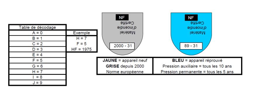 nf-extincteur-certificat