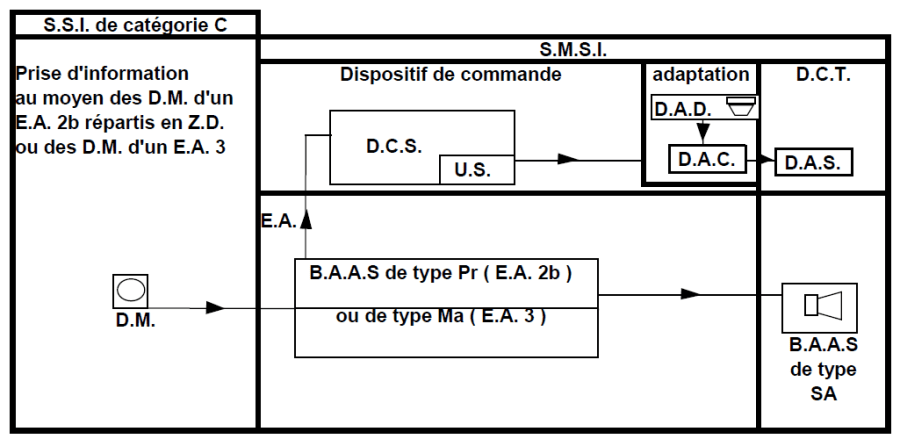 ssi-categorie-C