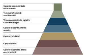 Piramide Caporali