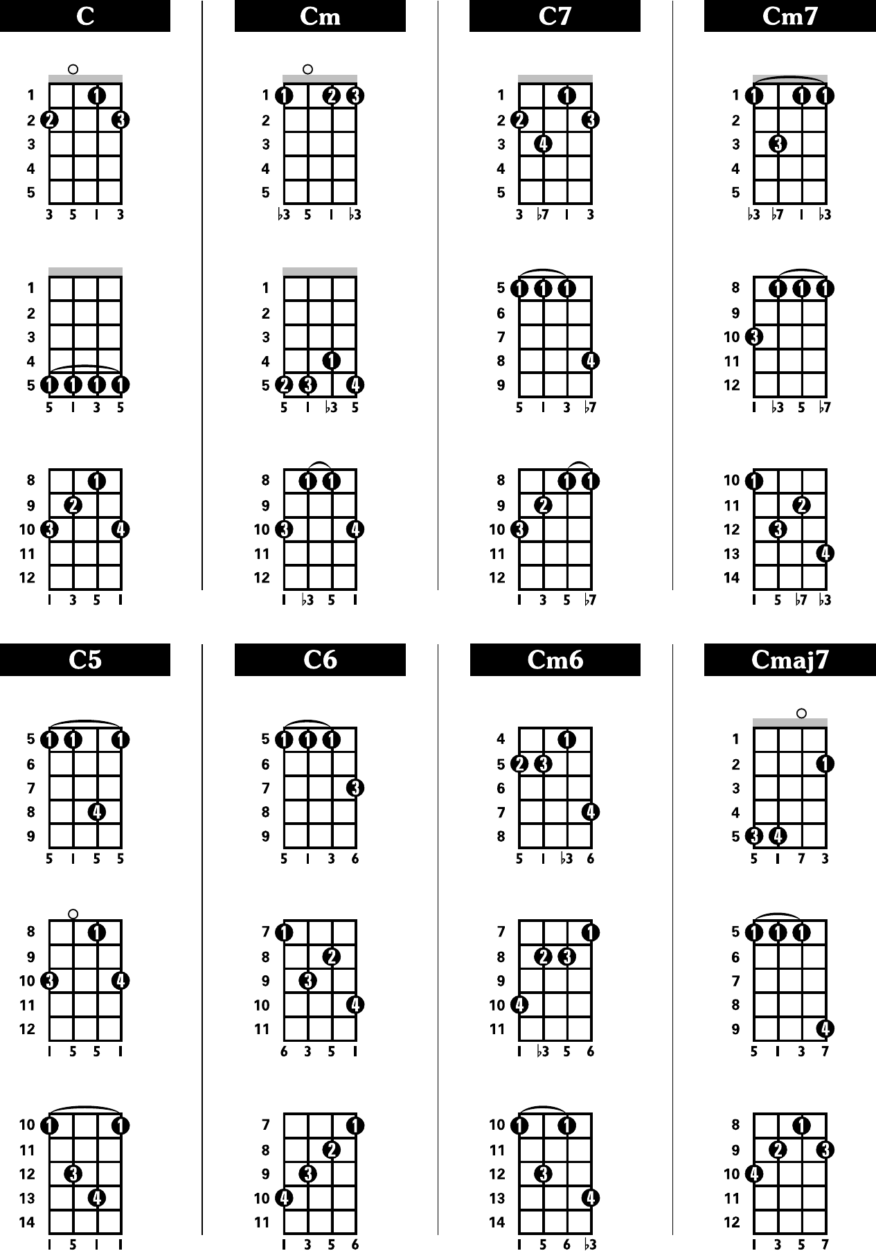 Sample Banjo Chord Chart Free Download