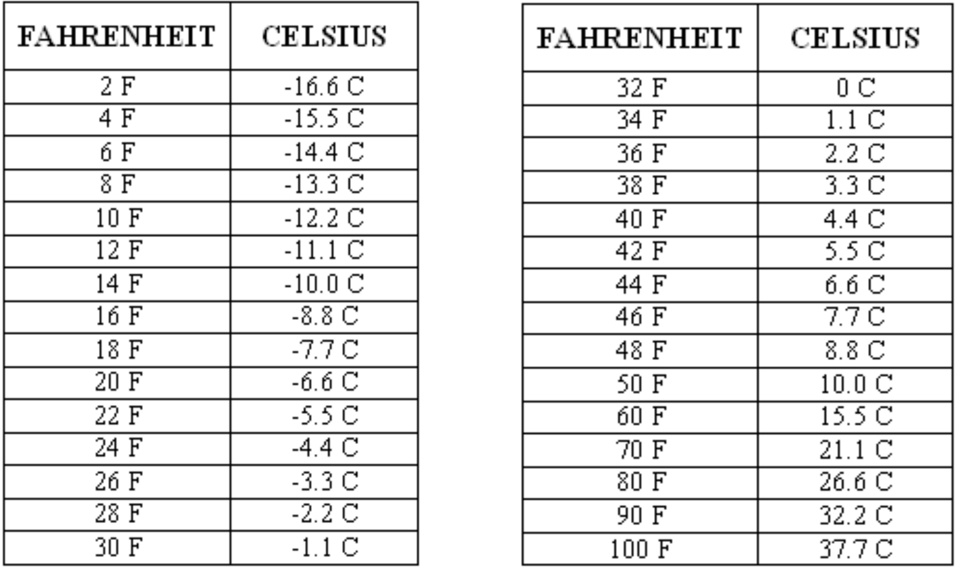 Fahrenheit To Celsius Conversion Table Fever