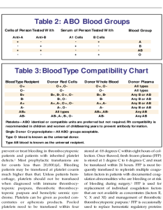 blood type compatibility chart also free download rh formsbirds
