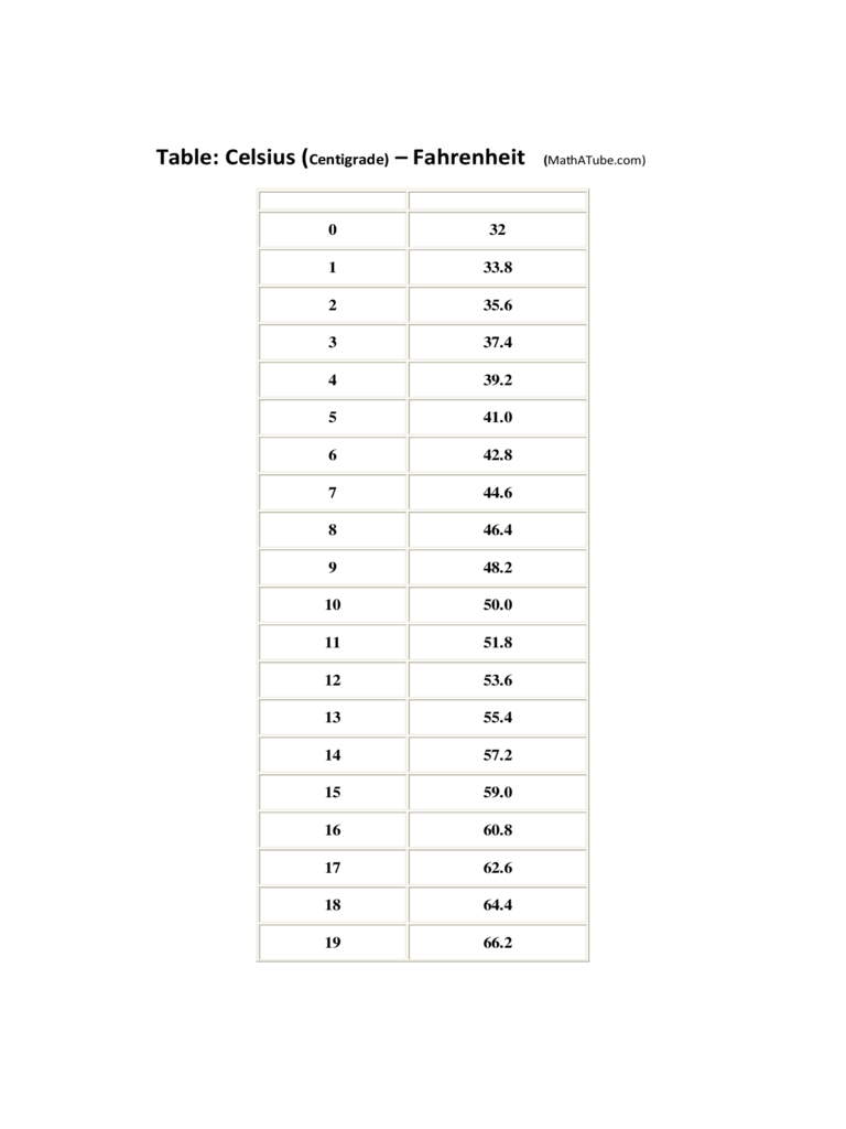 Celsius to Fahrenheit Chart - 12 Free Templates in PDF ...