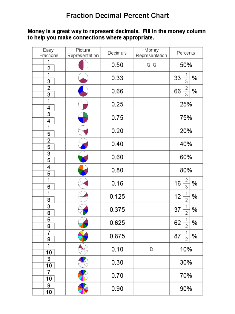 medium resolution of percent charts of fractions - Zerse