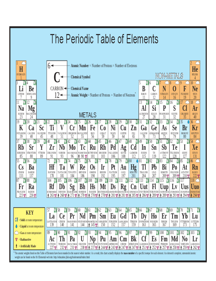 Standard Periodic Table of the Elements Free Download