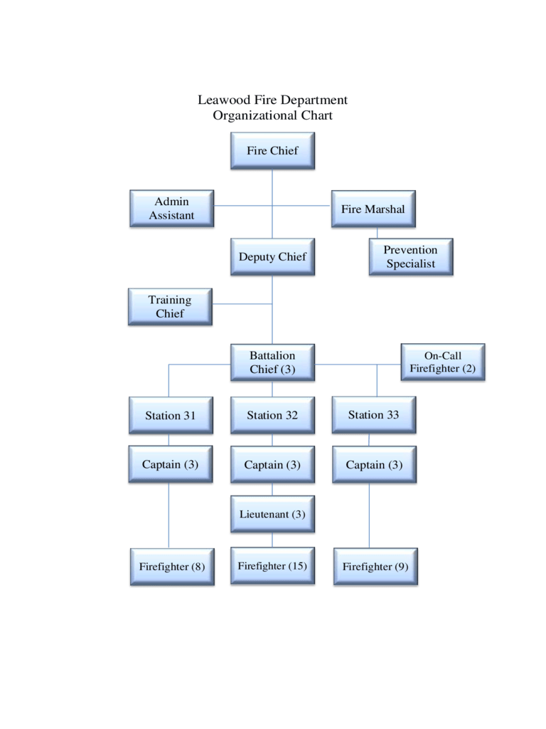 Org chart in microsoft word or powerpoint but. Fire Department Organizational Chart 15 Free Templates In Pdf Word Excel Download