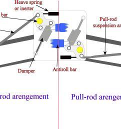 transverse torsion bar suspension diagram [ 3001 x 1170 Pixel ]