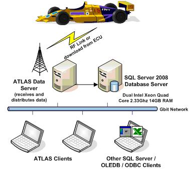 Telemetry system