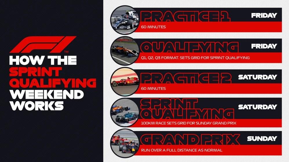 Sprint Qualifying format