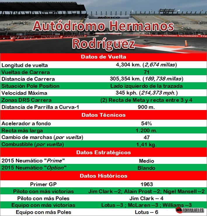 Datos Autódromo Hermanos Rodríguez