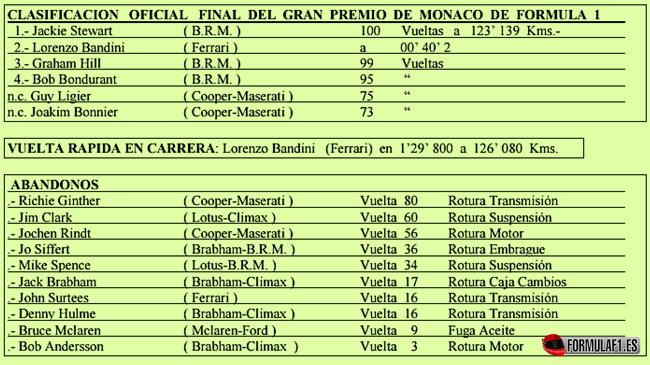 Calsificaciones finales. GP Mónaco 1966