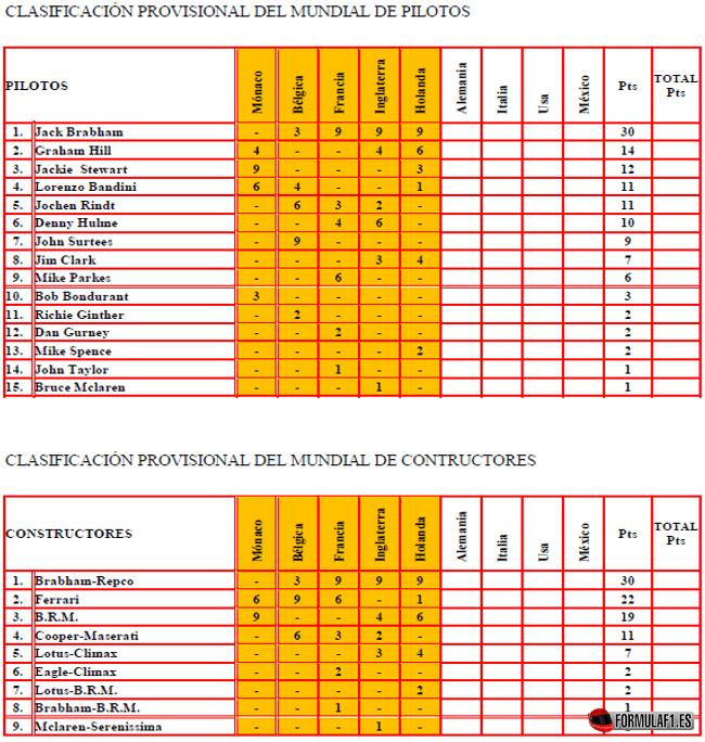 Clasificación Mundial Equipos y Pilotos tras el GP Holanda 1966