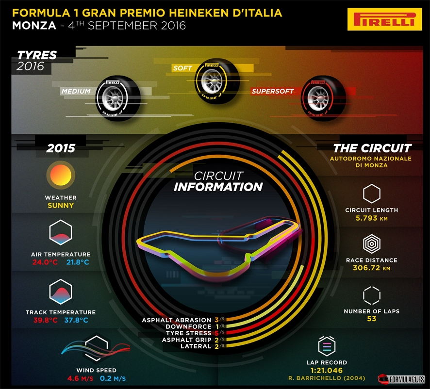 GP Italia 2016