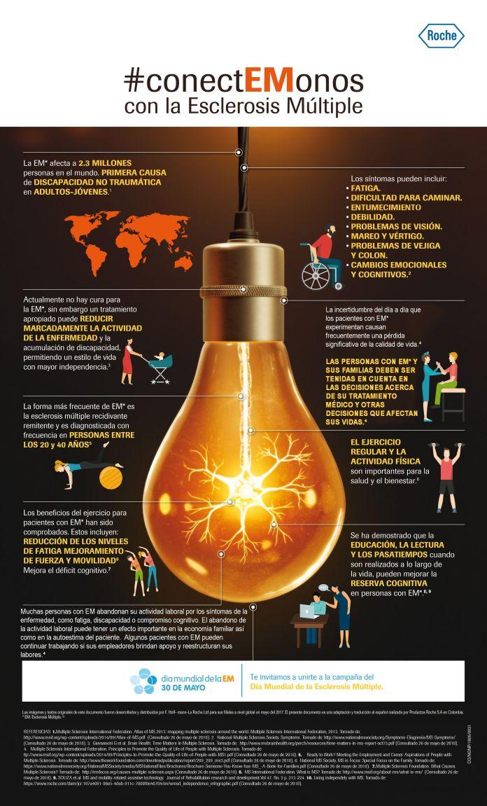 Infografia Esclerosis Multiple - Formula Medica
