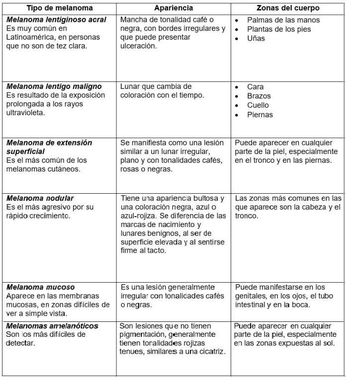 Tipos de Melanomas - Formula Medica