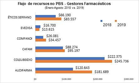 Flujos de recursos no PBS