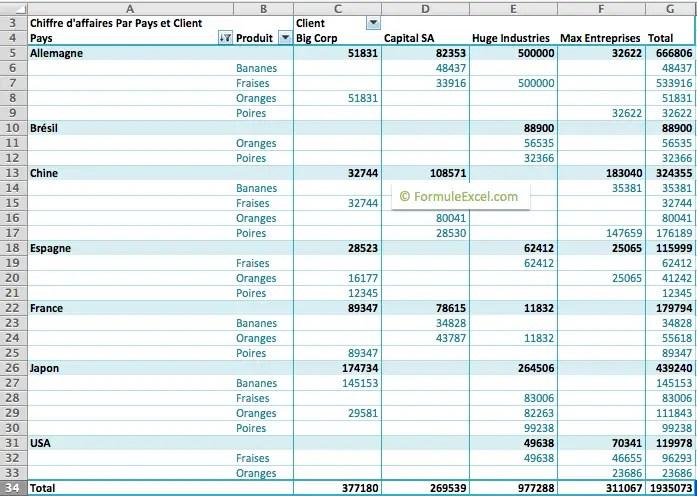 tableau croisé dynamique  Tutoriel: le tableau croisé dynamique sur Excel - Formule Excel