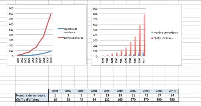 Graphes simples générés automatiquement sur Excel à partit d'un tableau de données