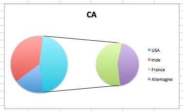 Créer des camemberts imbriqués secteurs de secteur avec Excel