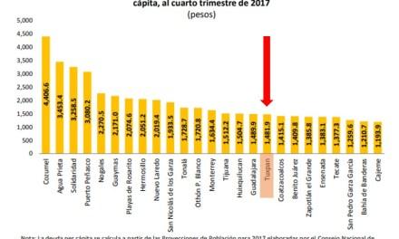 Tuxpan, uno de los principales municipios con mayor deuda per cápita en México