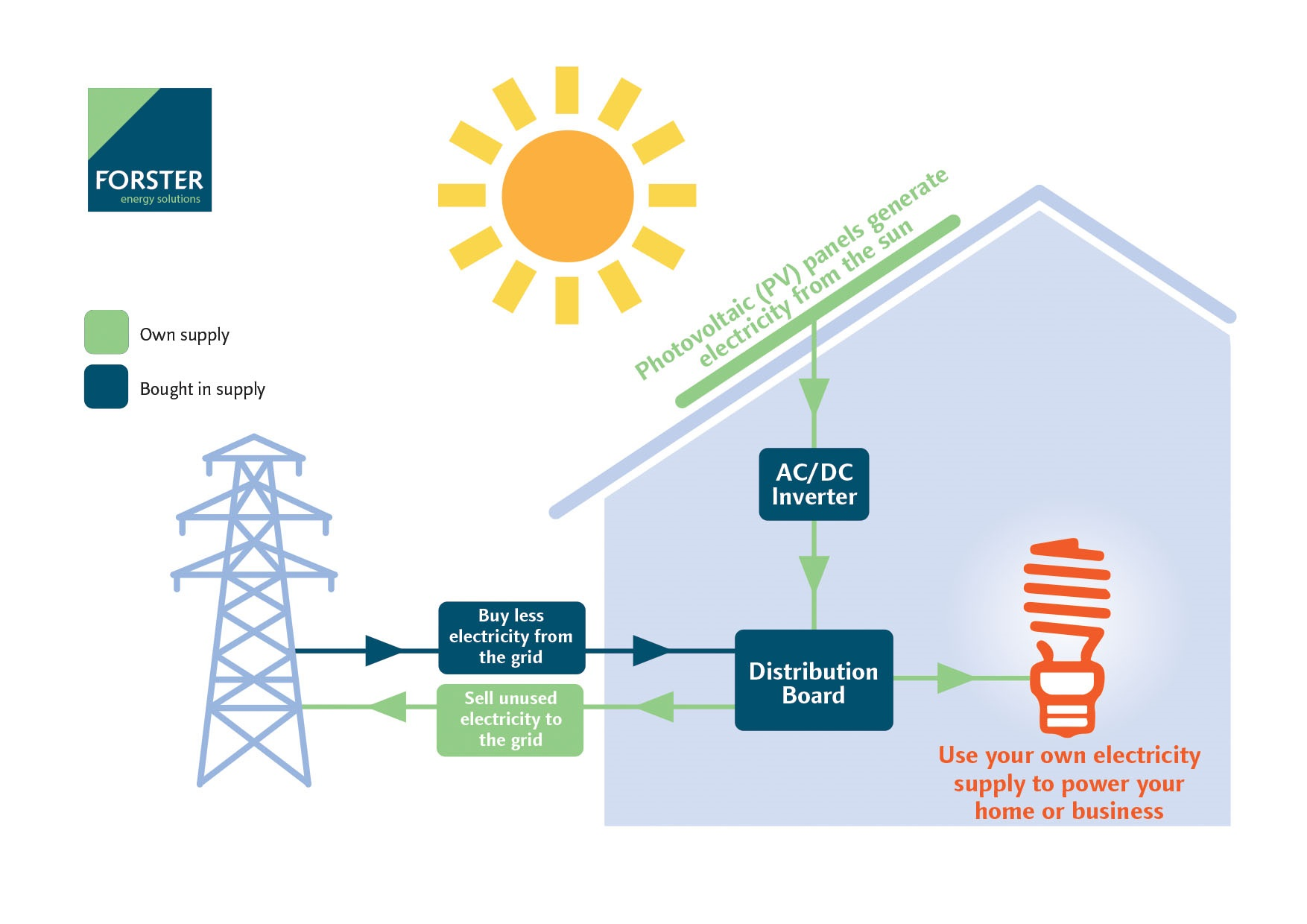 how solar power works diagram stereo jack to rca wiring does pv work forster energy