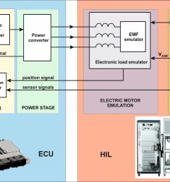 hil diagram for an electric vehicle ecu [ 1372 x 932 Pixel ]