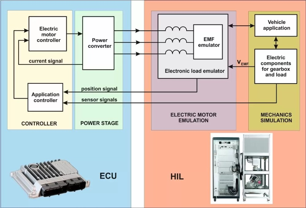 medium resolution of hil diagram for an electric vehicle ecu
