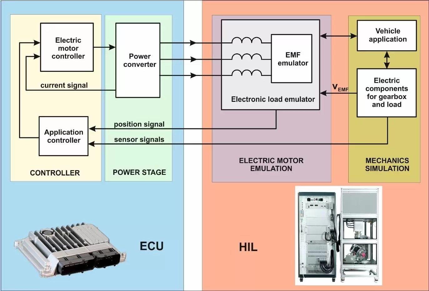 hight resolution of hil diagram for an electric vehicle ecu